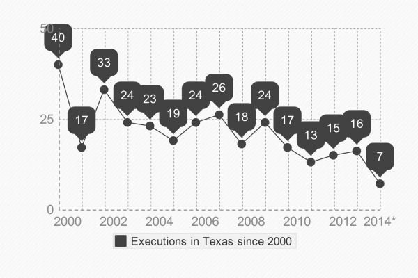 Texas Death Penalty Cases